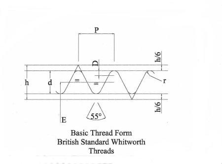 Engineering Thread Data